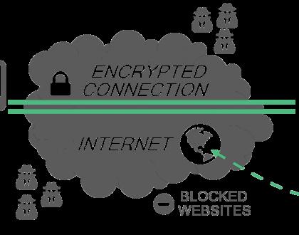 VPN Gratuit en Suisse bon plan